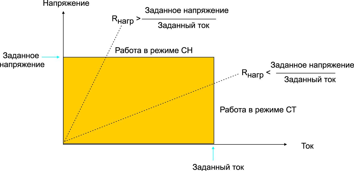 Выходная характеристика источника питания постоянного тока показывает значения Rнагр, переключающие источник в режим работы СН или СТ