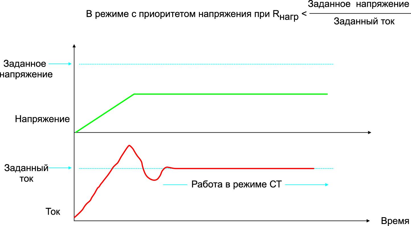 Режим с приоритетом напряжения во время запуска может порождать бросок тока в момент перехода из режима СН в режим СТ