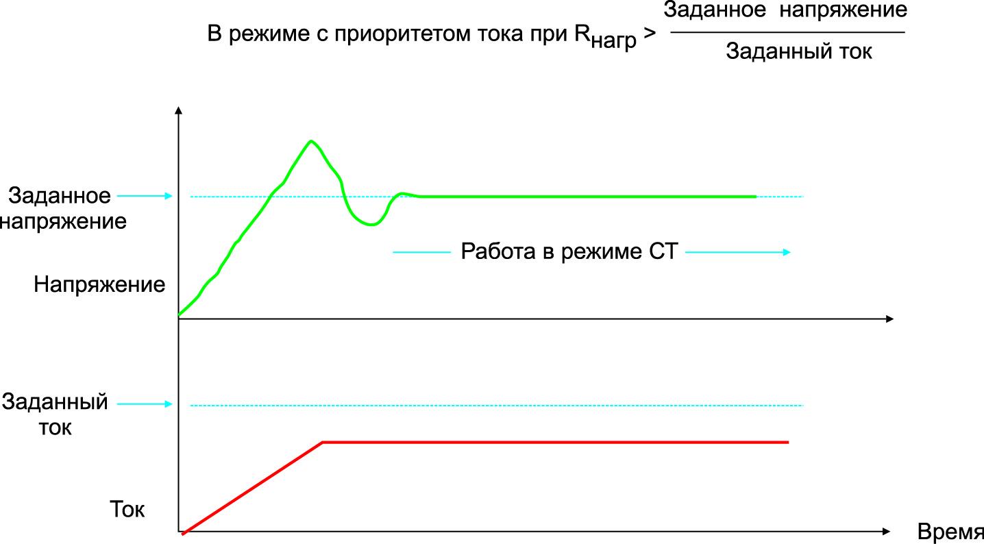 Режим с приоритетом тока во время запуска может порождать бросок напряжения в момент перехода из режима СТ в режим СН