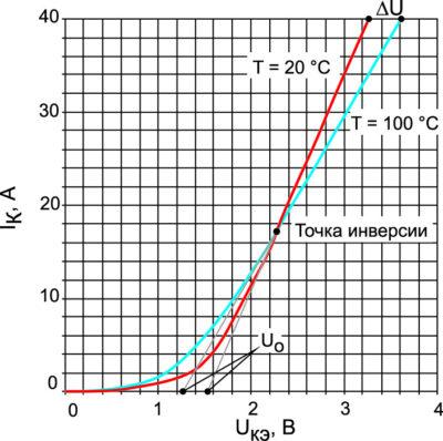 Выходные вольт-амперные характеристики транзисторов IRG4PH50UD