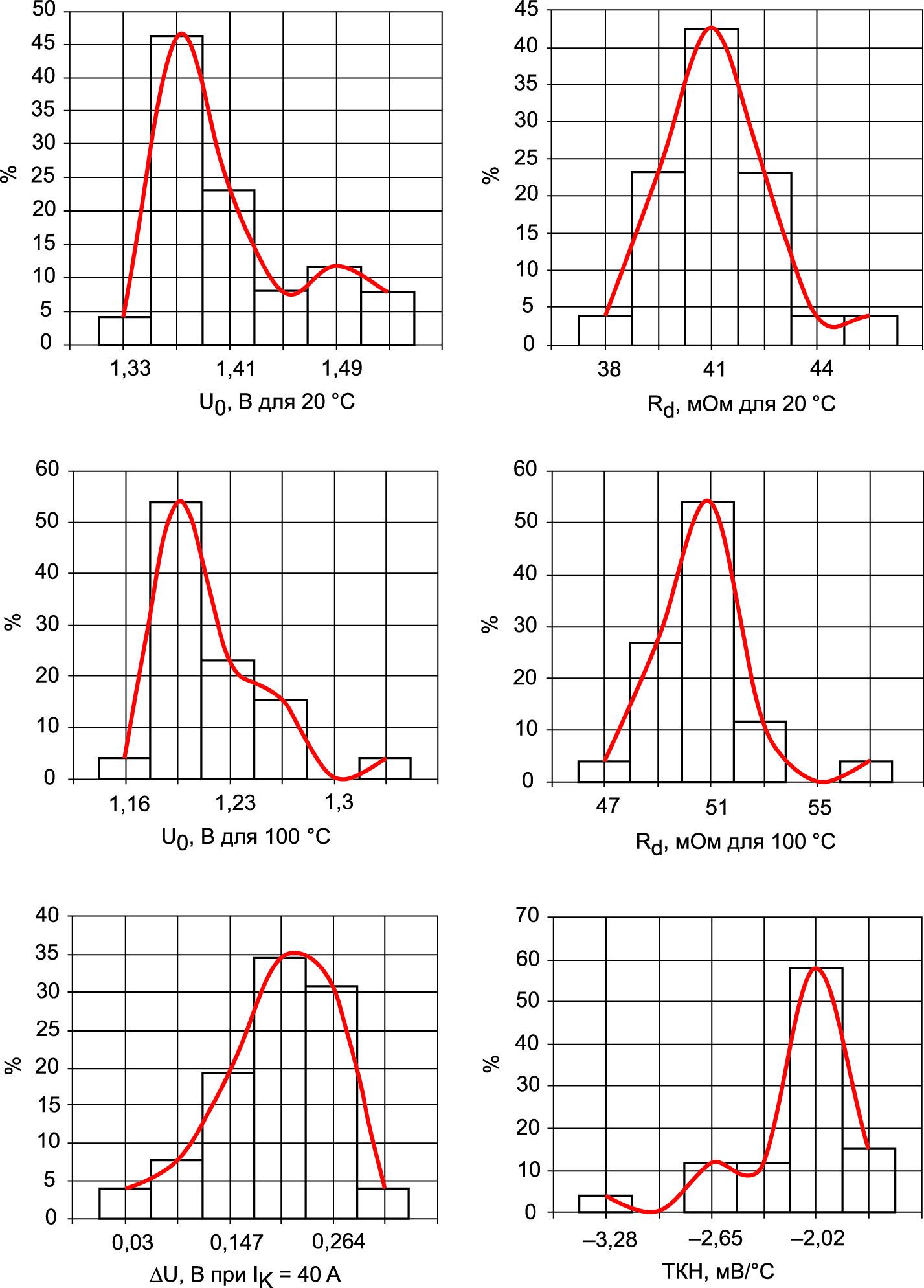 Гистограммы распределения параметров транзисторов, измеренных по вольт-амперным характеристикам, и их огибающие