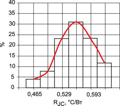 Гистограмма распределения тепловых сопротивлений переход–корпус RJC транзисторов и ее огибающая