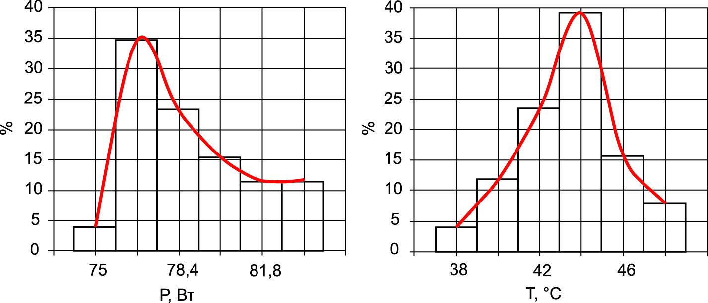 Гистограммы распределений P и T транзисторов и их огибающие