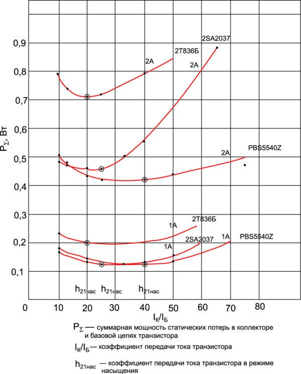 Экспериментальные данные параметров режима насыщения биполярных и BISS-транзисторов