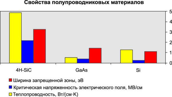 Рис. 1. Сравнение свойств полупроводниковых материалов