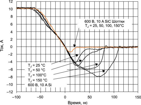 Рис. 2. Время обратного восстановления диода Шоттки в сравнении с аналогичным Si-диодом