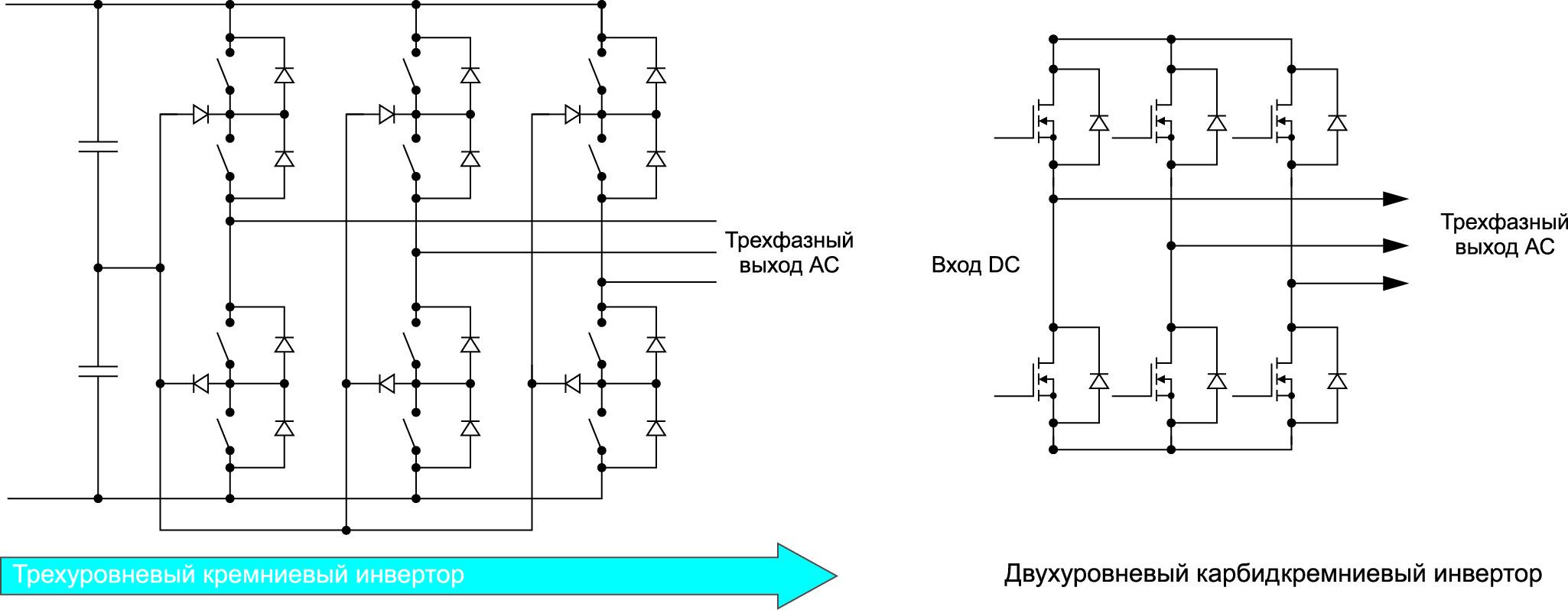 Рис. 4. Упрощение схемы инвертора солнечных батарей благодаря использованию SiC-элементов