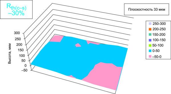 Плоскостность базовой плиты модуля