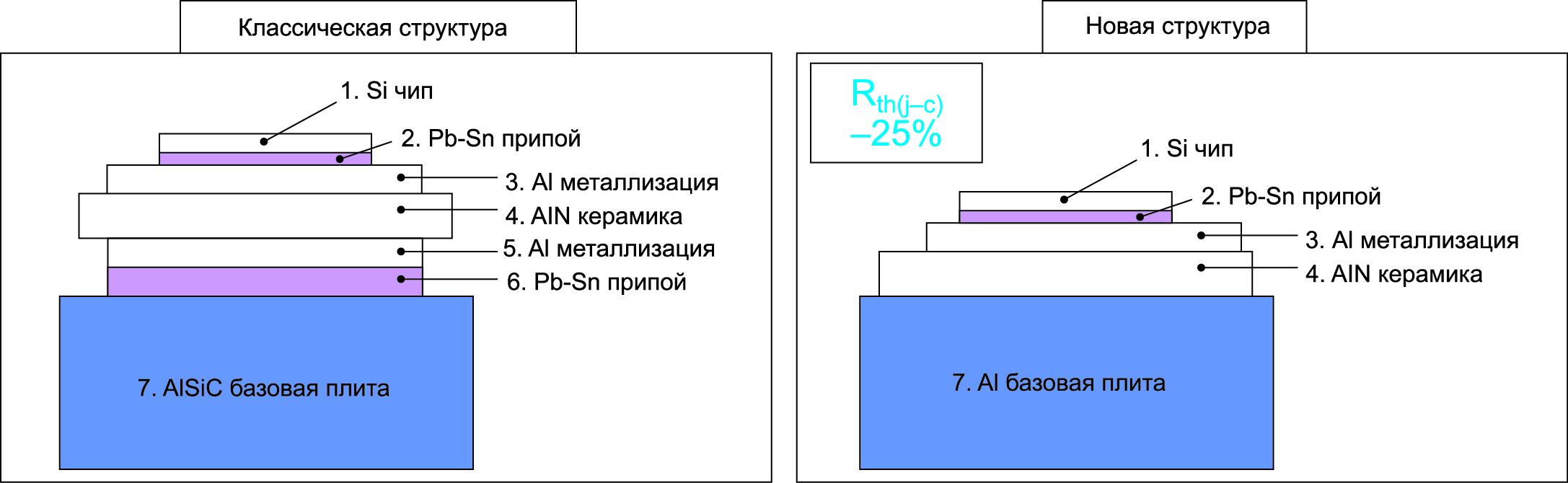 Сравнение структуры модулей