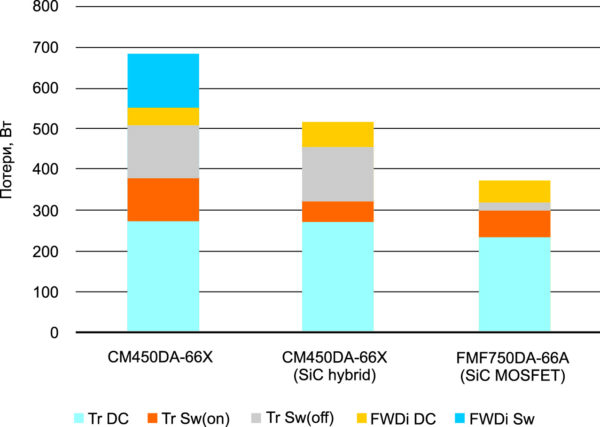 Сравнение Si-, гибридного и SiC-модулей на 450 А/3300 В