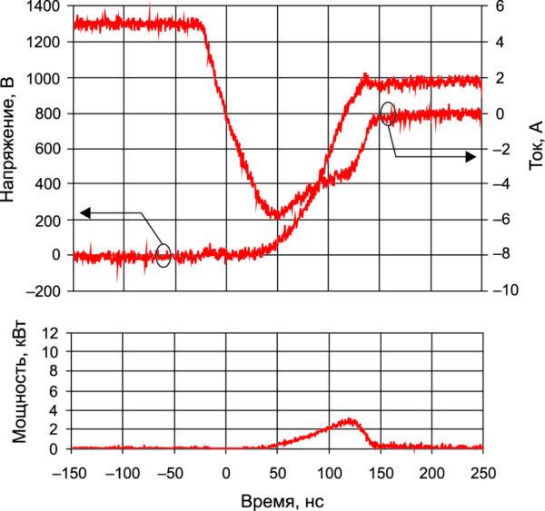 Эпюры напряжения и тока при выключении 1200-В Ultrafast Si-диода, мгновенная мощность при Т = +125 °С