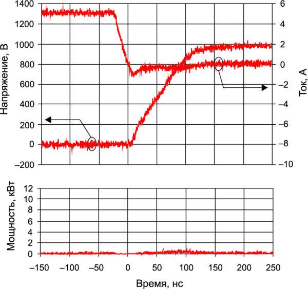 Эпюры напряжения и тока при выключении 1200-В SiC-диода, мгновенная мощность при Т = +125 °С