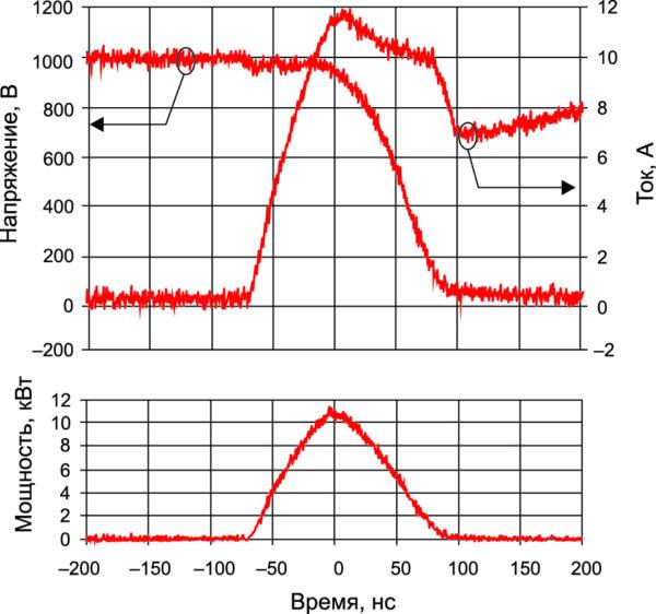 Эпюры напряжения и тока при включении 1200-В IGBT с Ultrafast Si-диодом, мгновенная мощность при Т = +125 °С