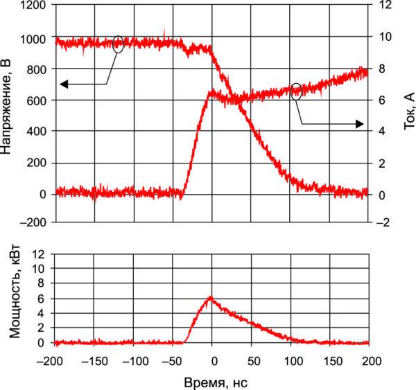 Эпюры напряжения и тока при включении 1200-В IGBT с SiC SBD, мгновенная мощность при Т = +125 °С