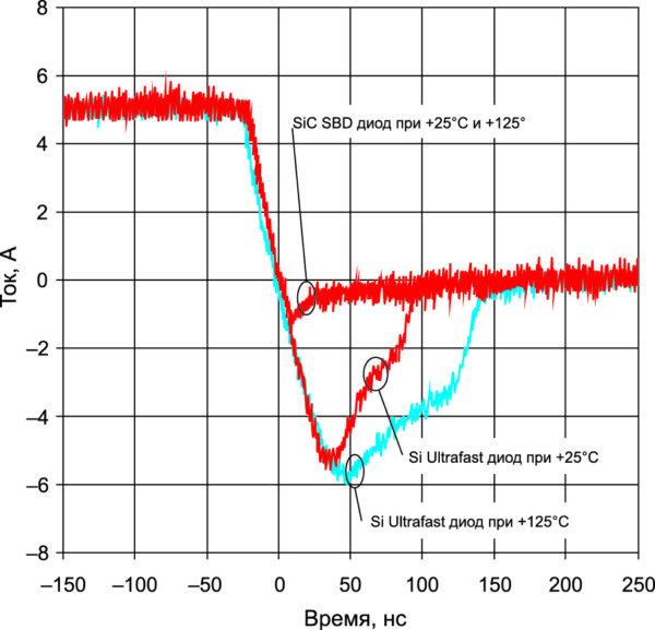 Эпюры напряжения и тока при выключении 1200-В IGBT с SiC SBD, мгновенная мощность при Т = +125 °С
