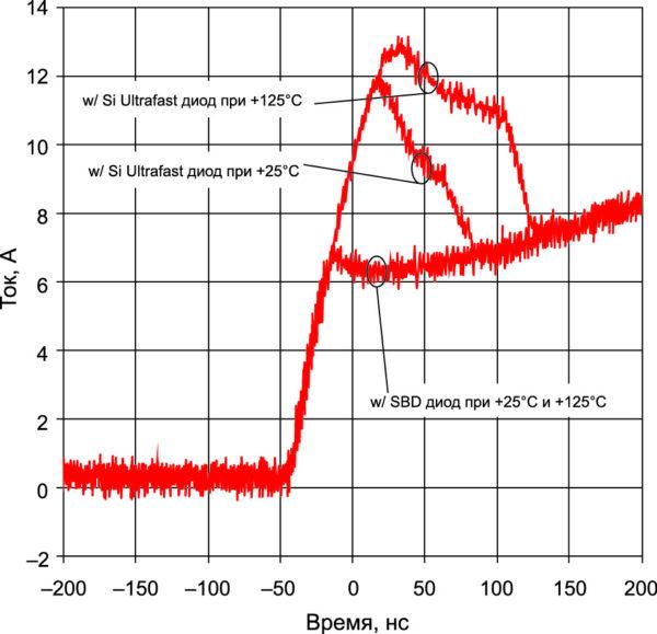 Ток включения 1200-В IGBT с Ultrafast Si-диодом и SiC SBD, мгновенная мощность при температурах +25 и +125 °С