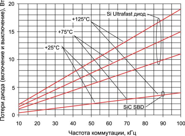 Потери переключения 1200-В Ultrafast Si-диода и SiC SBD при +25, +75 и +125 °С