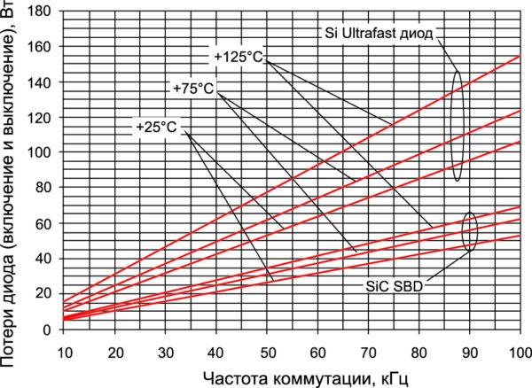 Потери переключения 1200-В IGBT с Ultrafast Si-диодом и SiC SBD при +25, +75 и +125 °С