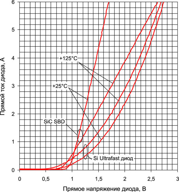 Прямая вольтамперная характеристика 1200вольтового Si Ultrafast и SBD диода при +25 и +125°С