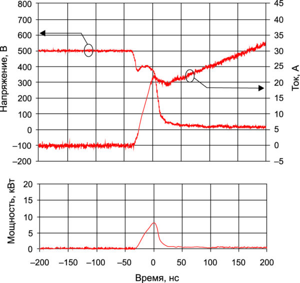 Эпюры напряжения и тока при включении 600-В IGBT с SiC SBD, мгновенная мощность при Т = +150 °С