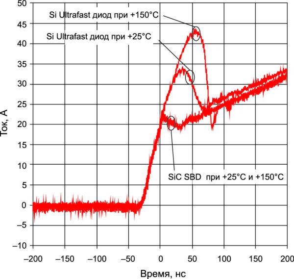Ток восстановления при включении Si Ultrafast и SiC SBD при +25 и +150 °С