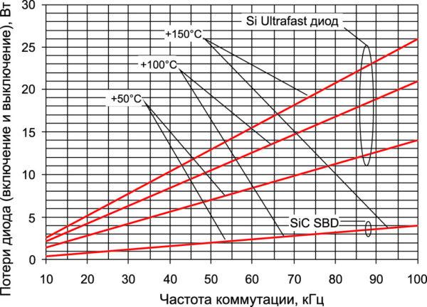 Потери переключения 600-В Si Ultrafast и SiC SBD при +50, +100 и +150 °С