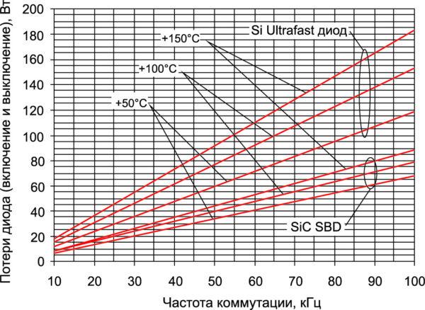 Потери переключения 600-В IGBT с Ultrafast Si-диодом и SiC SBD при +50, +100 и +150 °С