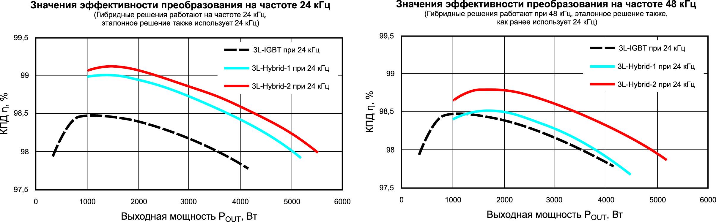 Эффективность (КПД) преобразования в зависимости от выходной мощности для однофазной тестируемой системы при коэффициенте мощности, равном единице