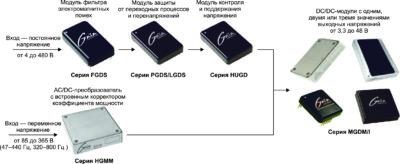 Структурная схема модульного источника питания GAIA Converter с постоянным и переменным входными напряжениями