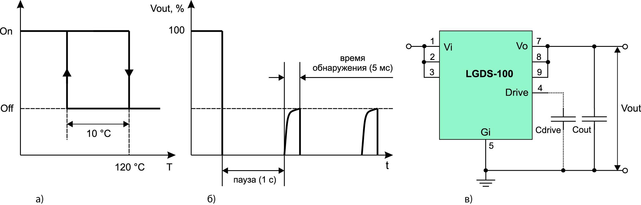 Иллюстрация работы защитных схем модуля LGDS-100: а) OTP; б) OCP; в) ICL