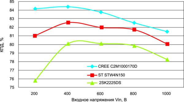 Зависимость КПД 60-Вт вспомогательного импульсного блока питания с использованием в качестве силового ключа 1500-В Si и 1700-В SiC МОП-транзисторов от уровня входного напряжения при активной схеме запуска