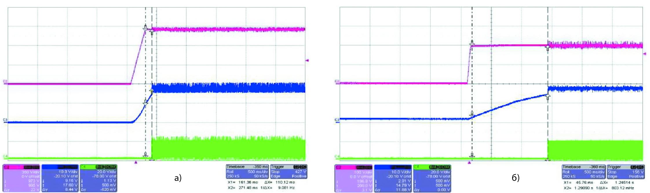 Временная диаграмма запуска преобразователя с использованием активной схемы пуска