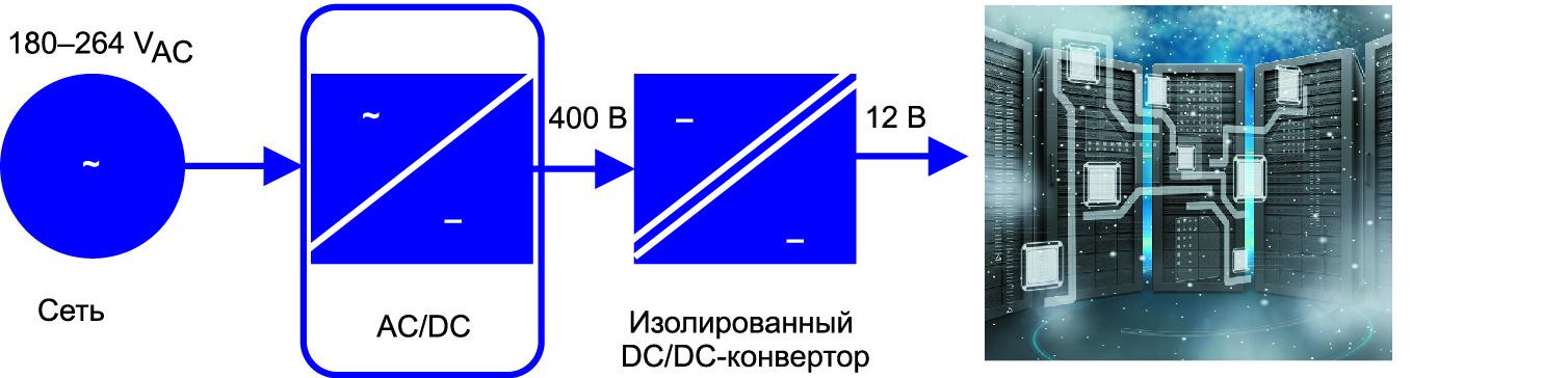 Функциональная блок-схема типовой системы питания сервера