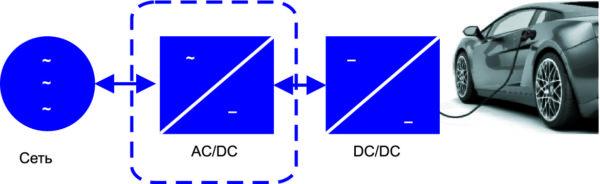 Функциональная блок-схема трехфазной AC/DC-системы