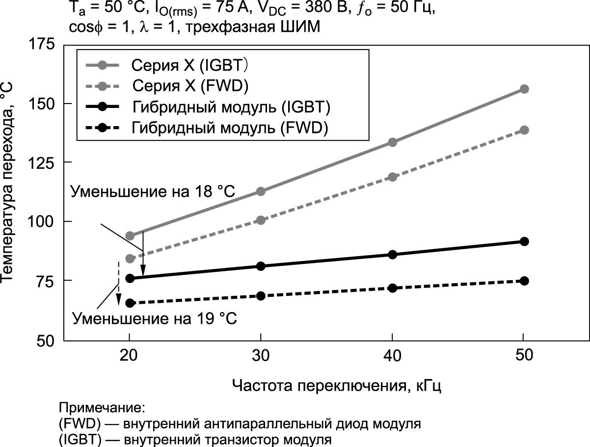 Сравнение температур полупроводниковых переходов высокоскоростного IGBT-модуля и IGBT-модуля серии X при установке в инвертор