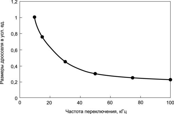 Зависимость размеров дросселя от частоты переключения