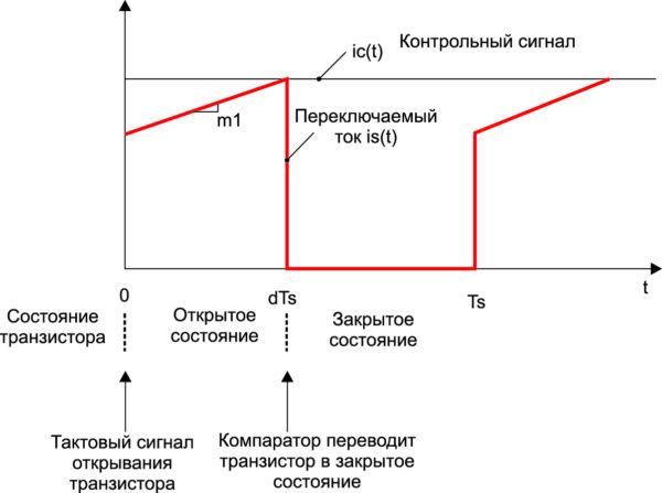 Управляющий (контрольный) входной сигнал iC(t) и ток переключения is(t)
