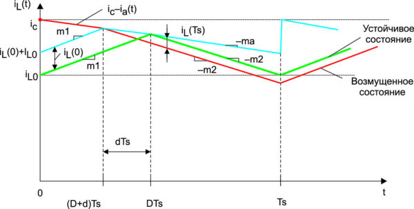 Колебания тока дросселя в установившемся и возмущенном режимах при наличии искусственного линейного изменения с коэффициентом ma