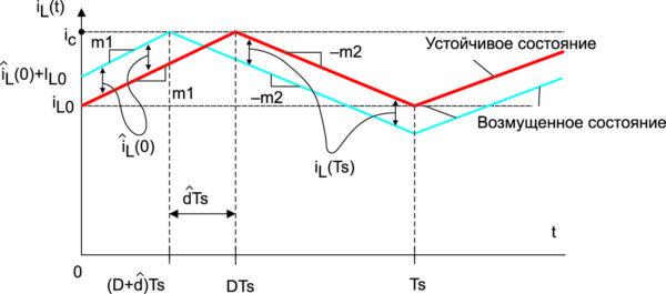Форма тока и колебания возмущения через индуктор при положительном значении