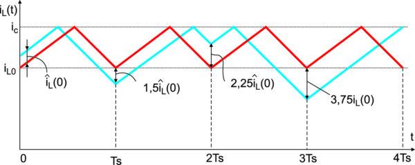 Осциллограммы при D = 1 – D`= 0,6