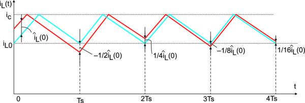 Осциллограммы повышающего конвертера при D = 1 – D`=1/3