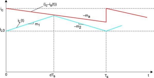Аналоговое сравнение формы волны тока индуктора с величиной разности токов [ic – ia (dTS)]