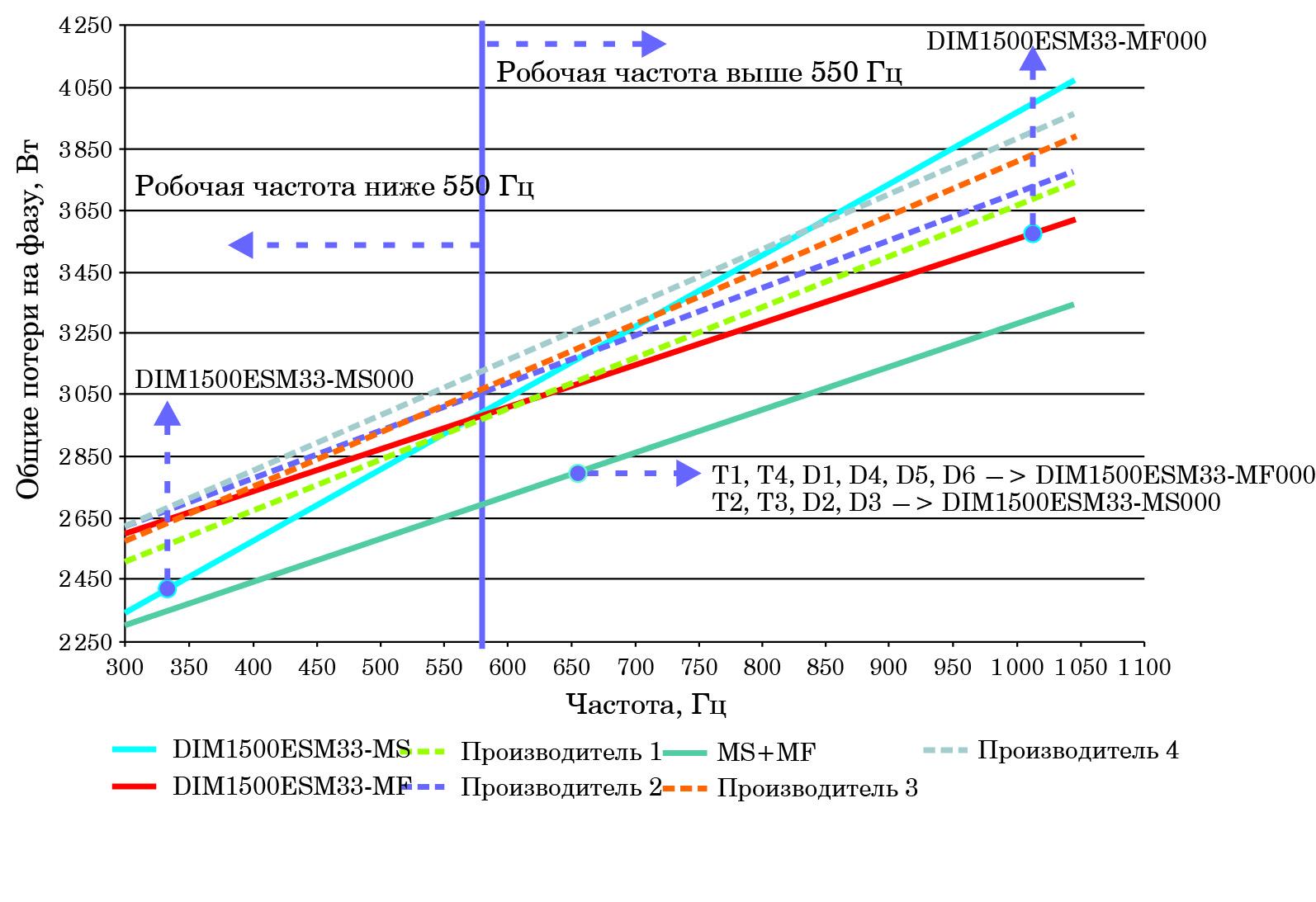 Зависимость потерь мощности от частоты для отдельных IGBT-модулей и их комбинации