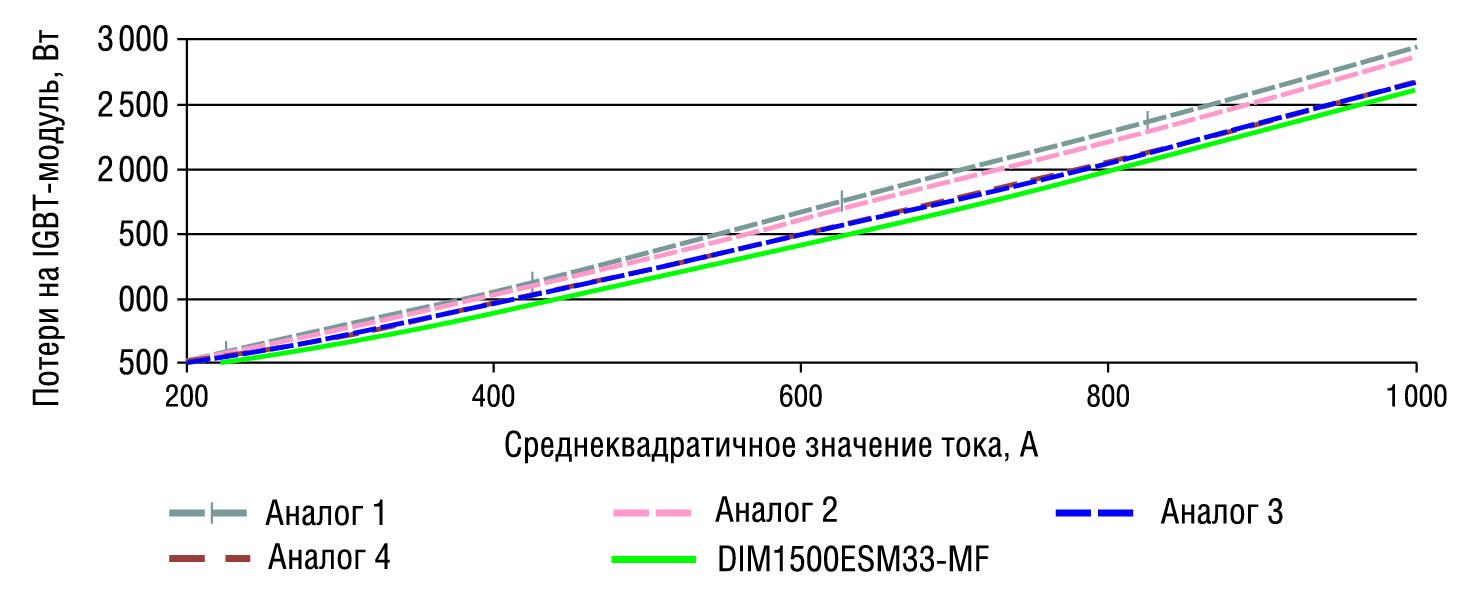 Сравнение потерь IGBT-модулей в зависимости от среднеквадратичного значения тока