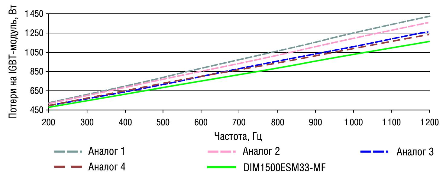 Сравнение потерь IGBT-модулей в зависимости от частоты