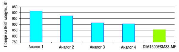 Сравнение потерь IGBT-модулей ceteris paribus