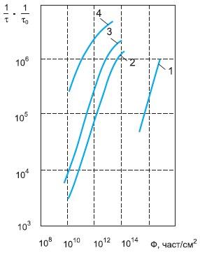 Типичные зависимости времени жизни носителей заряда отпотока облучения