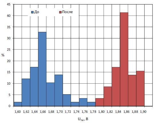 Типичное статистическое распределение в партии тиристорных элементов Т353-800-35