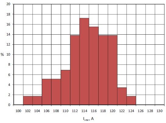 Типичное статистическое распределение импульсного тока обратного восстановления