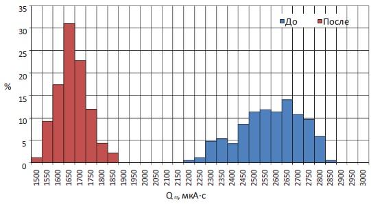 Типичное статистическое распределение заряда обратного восстановления